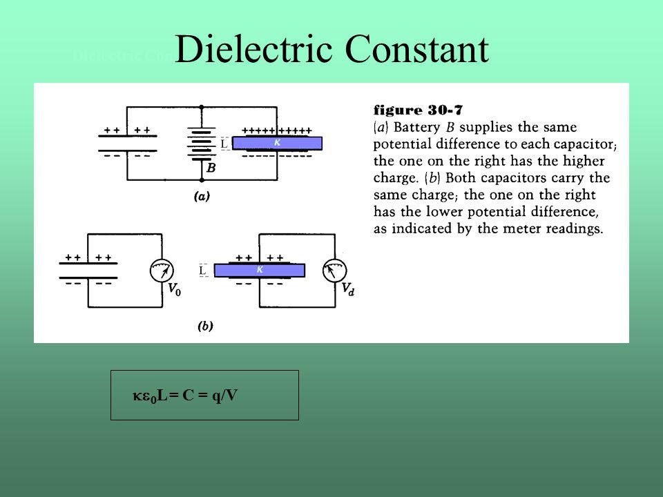 Dielectric Constant   L = C = q/V Dielectric Constant