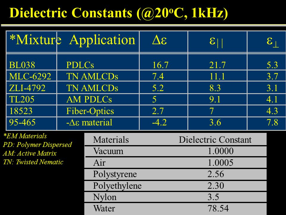 Dielectric Constants (@20 o C, 1kHz) *Mixture Application     BL038PDLCs16.721.75.3 MLC-6292TN AMLCDs7.411.13.7 ZLI-4792TN AMLCDs5.28.33.1 TL205AM PDLCs59.14.1 18523Fiber-Optics2.774.3 95-465-  material-4.23.67.8 MaterialsDielectric Constant Vacuum1.0000 Air1.0005 Polystyrene2.56 Polyethylene2.30 Nylon3.5 Water78.54 *EM Materials PD: Polymer Dispersed AM: Active Matrix TN: Twisted Nematic