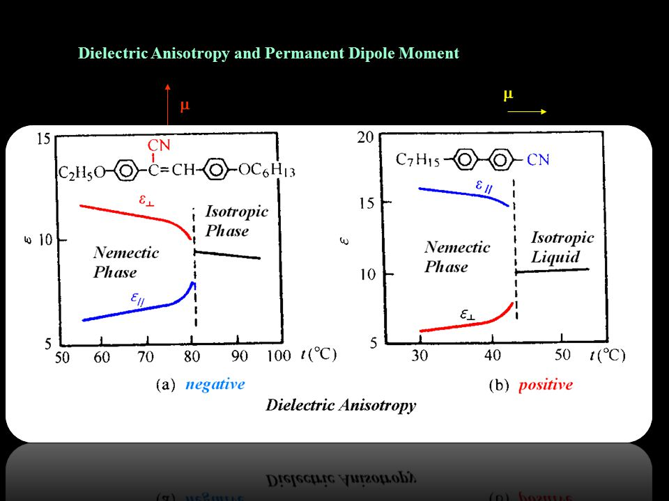   Dielectric Anisotropy and Permanent Dipole Moment