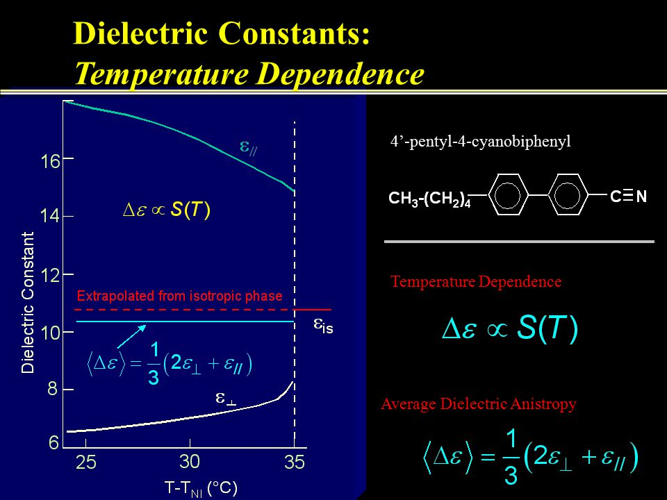 Dielectric Constants: Temperature Dependence 4'-pentyl-4-cyanobiphenyl Temperature Dependence Average Dielectric Anistropy