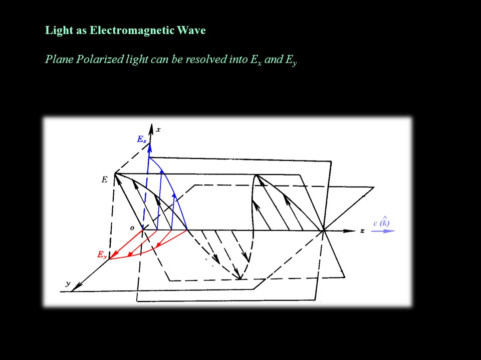 Light as Electromagnetic Wave Plane Polarized light can be resolved into E x and E y