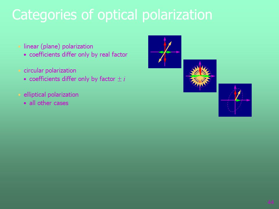 Categories of optical polarization 44 linear (plane) polarization coefficients differ only by real factor circular polarization coefficients differ only by factor elliptical polarization all other cases