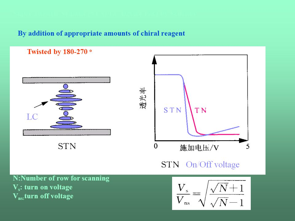 Super Twisted Nematic (STN) LC Device 1984 by Scheffer By addition of appropriate amounts of chiral reagent Twisted by 180-270 o N:Number of row for scanning V s : turn on voltage V ns: turn off voltage