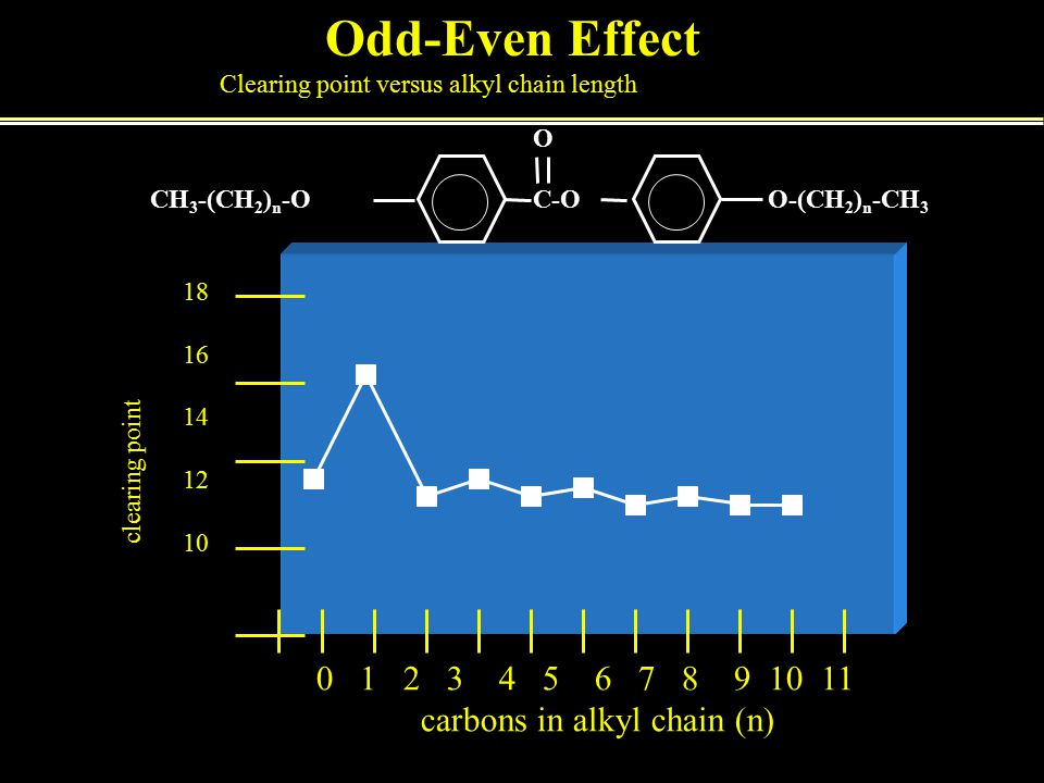 Odd-Even Effect Clearing point versus alkyl chain length 0 1 2 3 4 5 6 7 8 9 10 11 carbons in alkyl chain (n) clearing point 18 16 14 12 10 CH 3 -(CH 2 ) n -OO-(CH 2 ) n -CH 3 C-O O