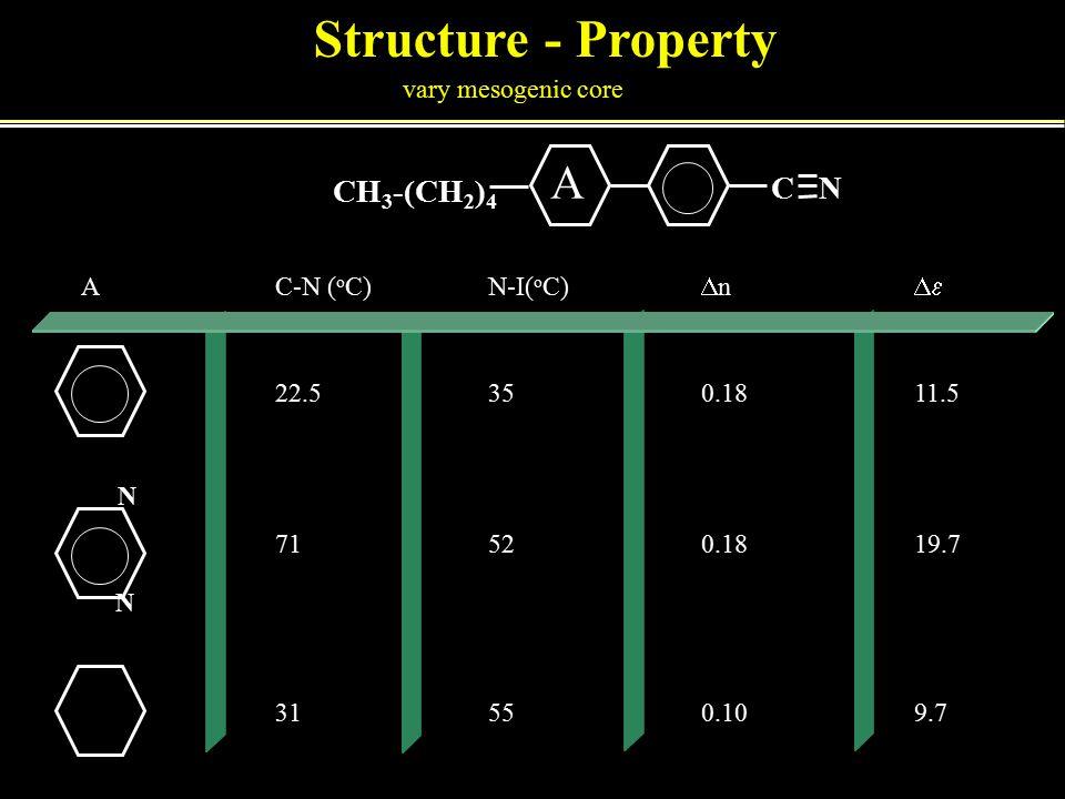 Structure - Property N N CH 3 -(CH 2 ) 4 C N vary mesogenic core A AC-N ( o C)N-I( o C)  n  22.5350.1811.5 71520.1819.7 31550.109.7