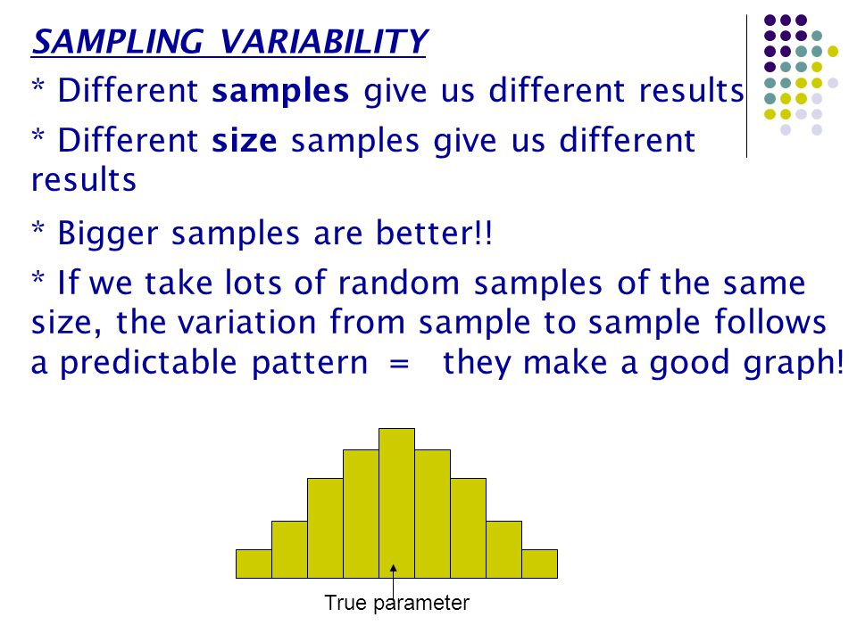 * Variability = spread/width of graph Larger samples give smaller variability: Lots of samples of size 100 True parameter Lots of samples of size 1000