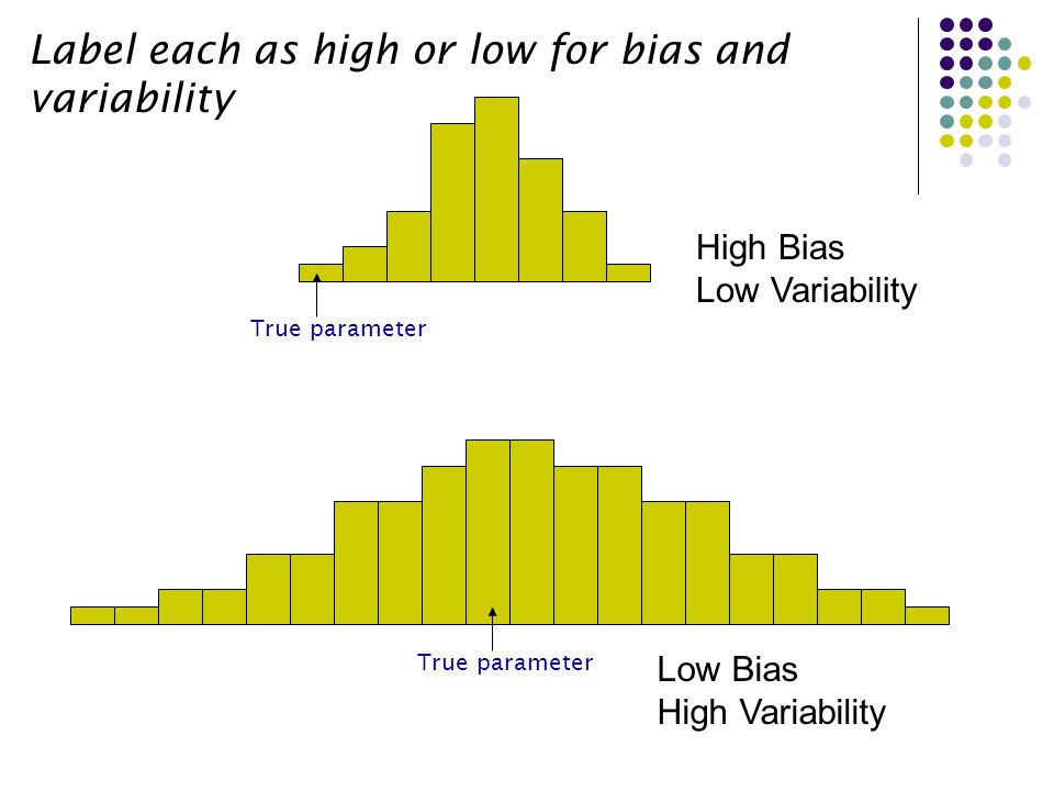 Label each as high or low for bias and variability True parameter High Bias High Variability Low Bias Low Variability