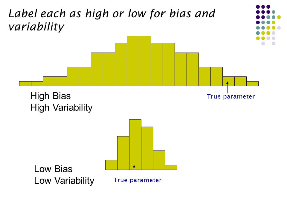 Another vocab word… Unbiased Estimator: - When the center of a sampling distribution (histogram) is equal to the true parameter.