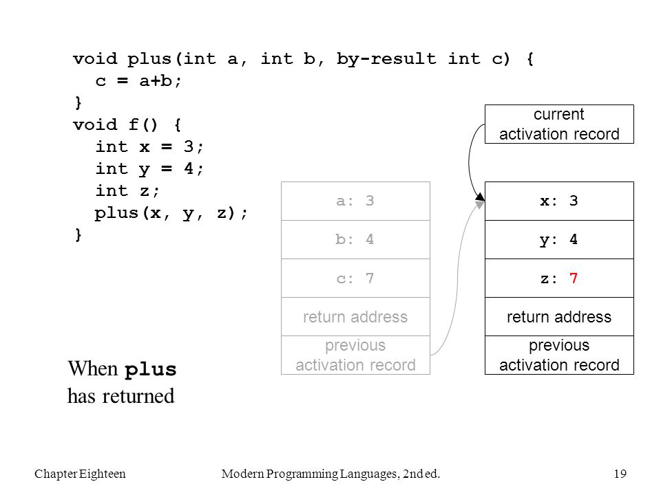 Chapter EighteenModern Programming Languages, 2nd ed.19 void plus(int a, int b, by-result int c) { c = a+b; } void f() { int x = 3; int y = 4; int z;