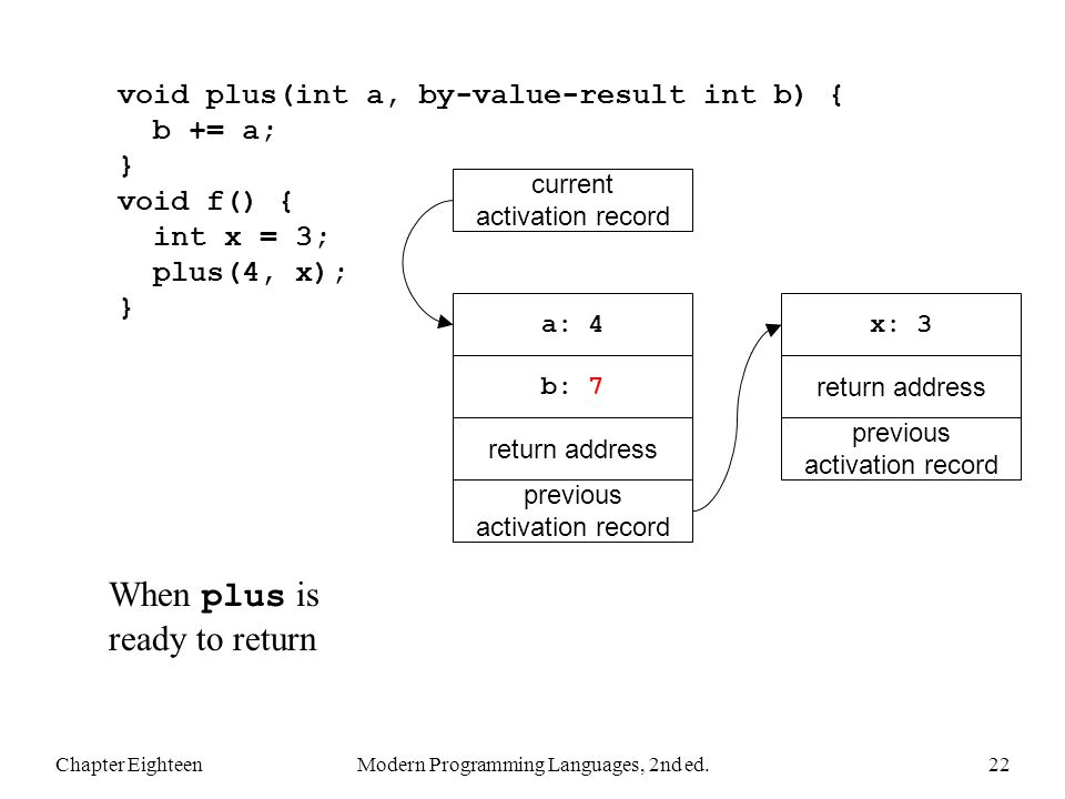 Chapter EighteenModern Programming Languages, 2nd ed.22 void plus(int a, by-value-result int b) { b += a; } void f() { int x = 3; plus(4, x); } When p