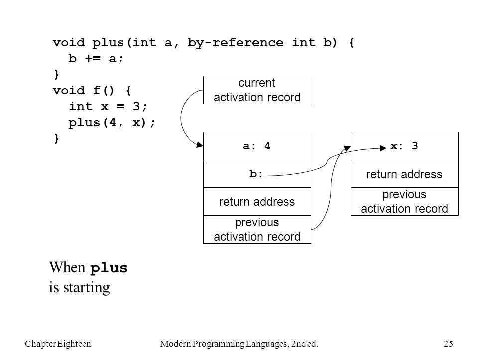 Chapter EighteenModern Programming Languages, 2nd ed.25 void plus(int a, by-reference int b) { b += a; } void f() { int x = 3; plus(4, x); } When plus