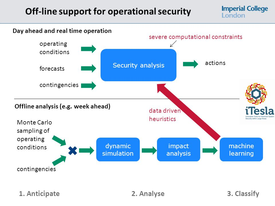 Off-line support for operational security Day ahead and real time operation operating conditions forecasts contingencies Security analysis actions severe computational constraints 1.