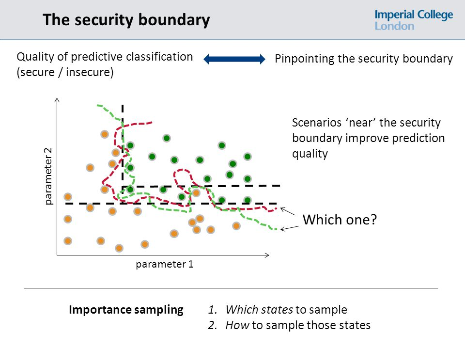 The security boundary parameter 1 parameter 2 Quality of predictive classification (secure / insecure) Pinpointing the security boundary Which one.