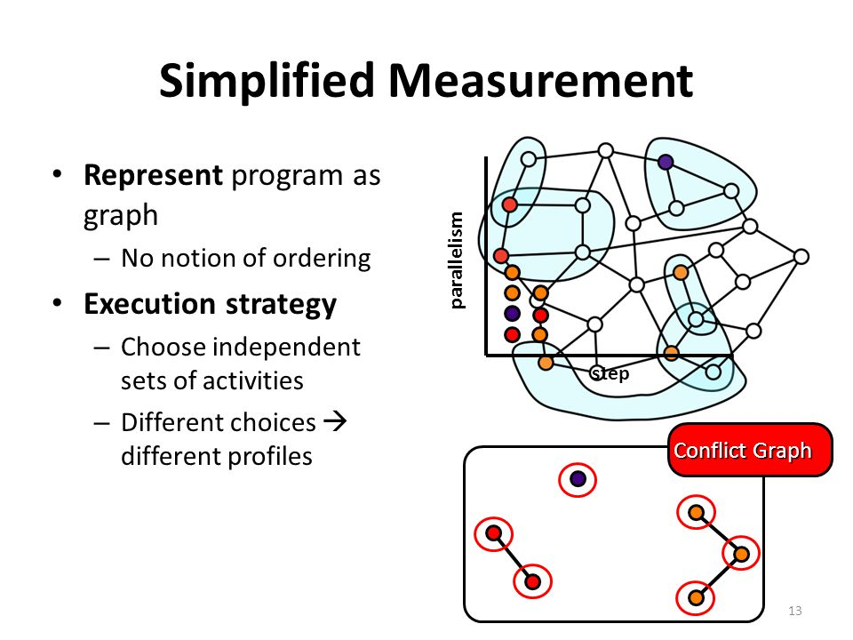Simplified Measurement Represent program as graph – No notion of ordering Execution strategy – Choose independent sets of activities – Different choices  different profiles 13 Conflict Graph parallelism step