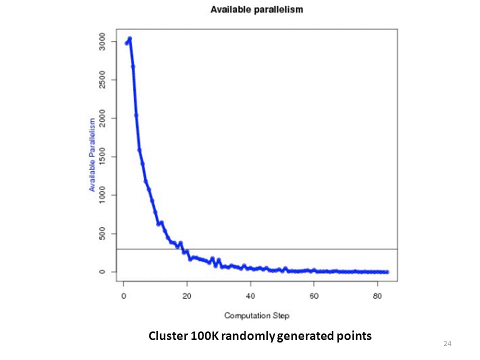 Cluster 100K randomly generated points 24