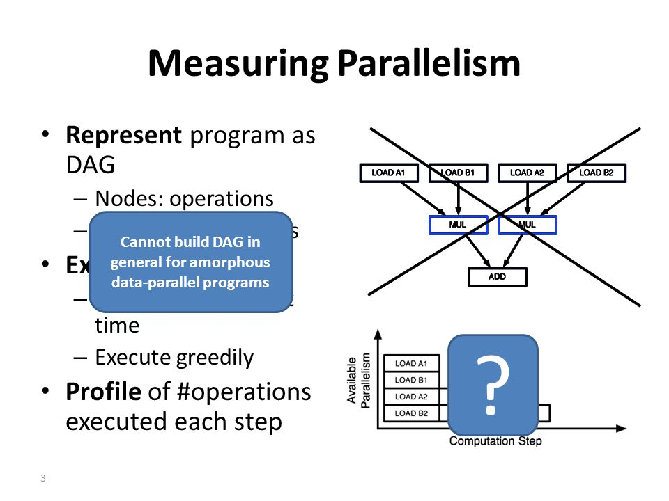 3 Measuring Parallelism Represent program as DAG – Nodes: operations – Edges: dependencies Execution strategy – Operations take unit time – Execute greedily Profile of #operations executed each step Cannot build DAG in general for amorphous data-parallel programs