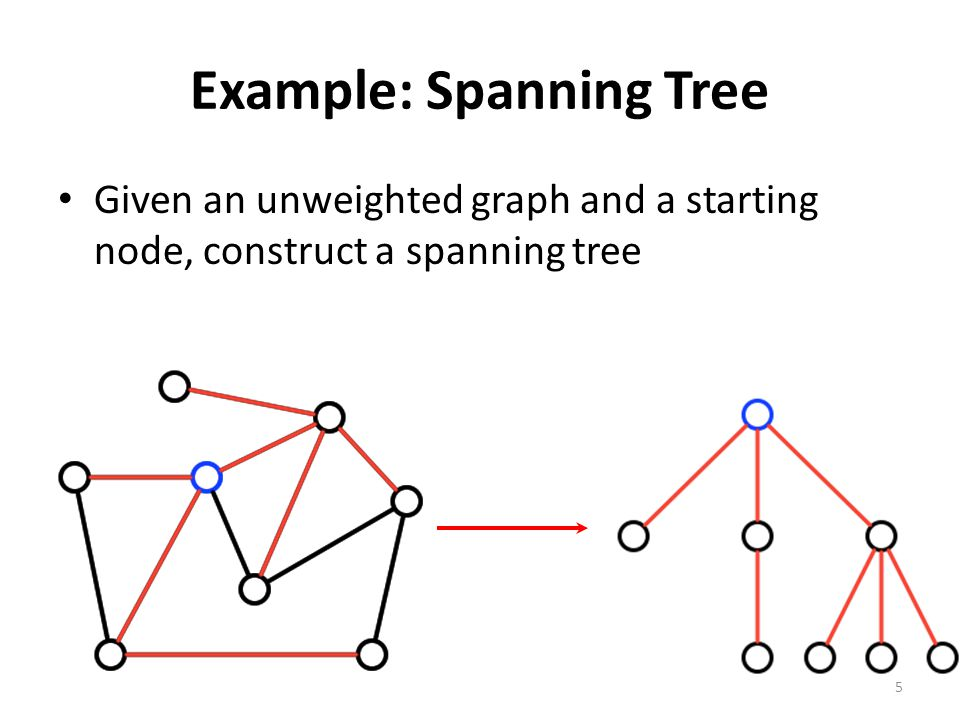 Example: Spanning Tree Given an unweighted graph and a starting node, construct a spanning tree 5