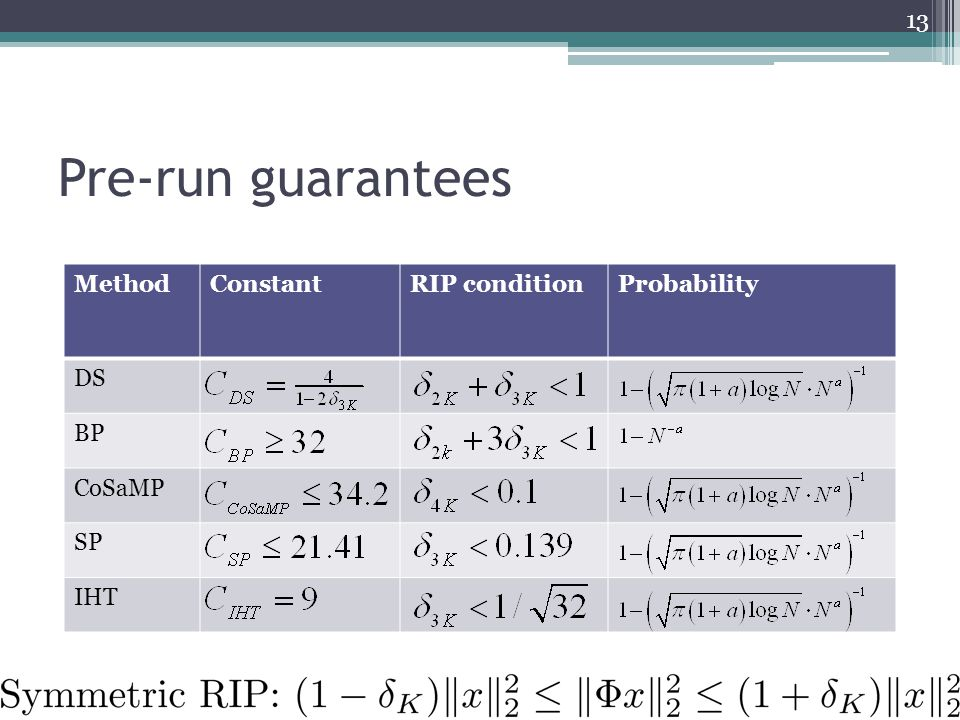 MethodConstantRIP conditionProbability DS BP CoSaMP SP IHT Pre-run guarantees 13