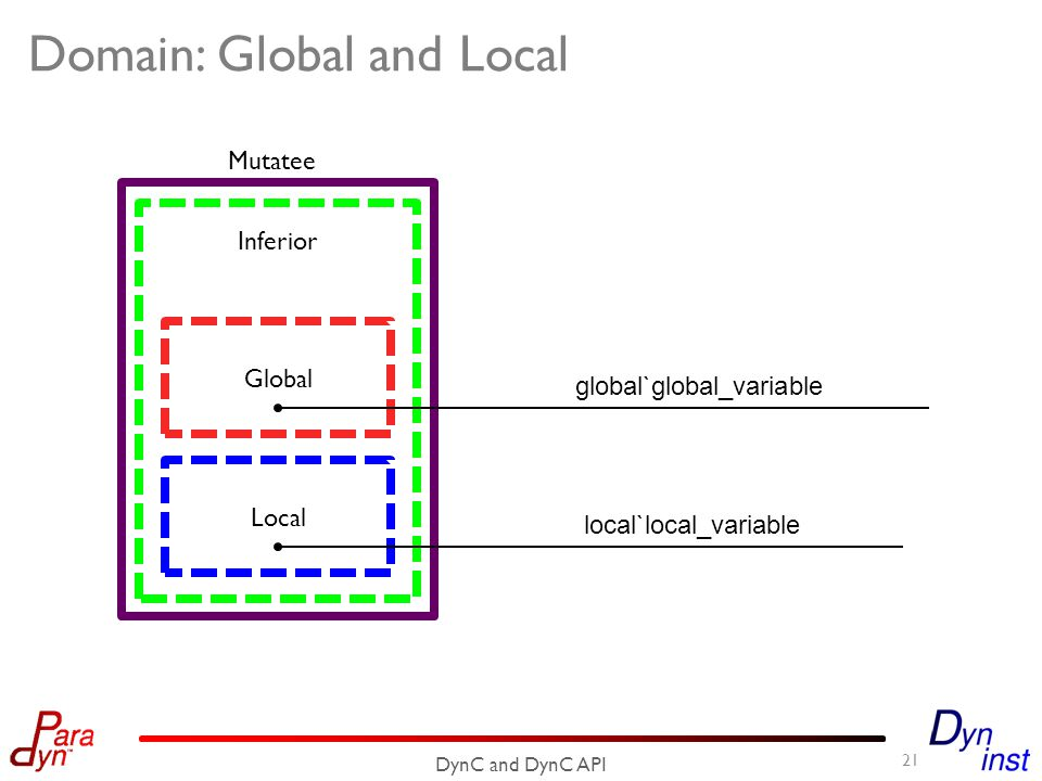 Domain: Global and Local 21 DynC and DynC API Mutatee Local Global Inferior global`global_variable local`local_variable
