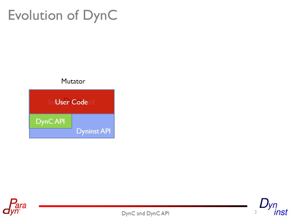 Dyninst API Evolution of DynC 3 DynC and DynC API Interactive Shell Dyner C CodeGenDynC API User Code Mutator