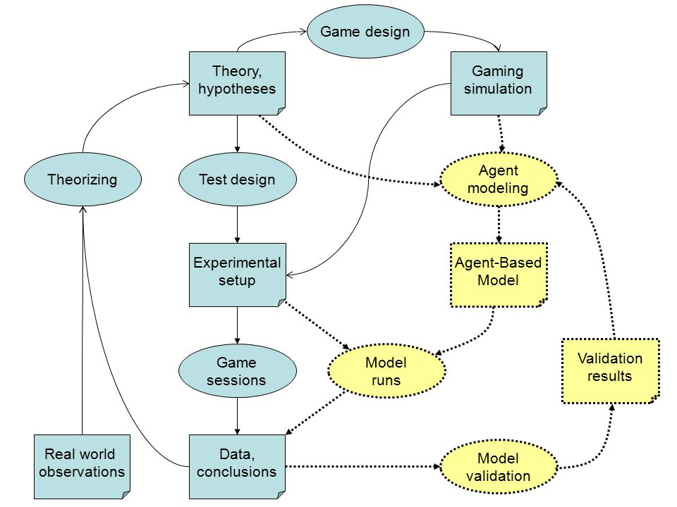 Theorizing Theory, hypotheses Game sessions Data, conclusions Test design Experimental setup Gaming simulation Agent modeling Agent-Based Model validation Model runs Validation results Game design Real world observations