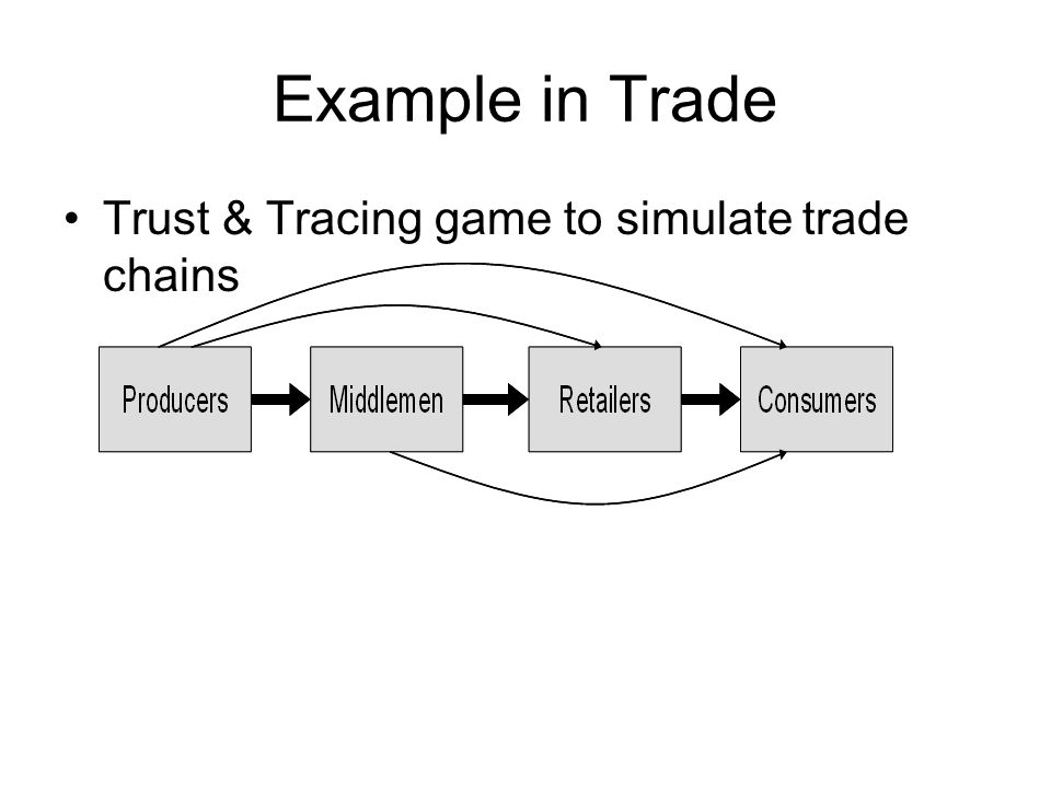 Example in Trade Trust & Tracing game to simulate trade chains