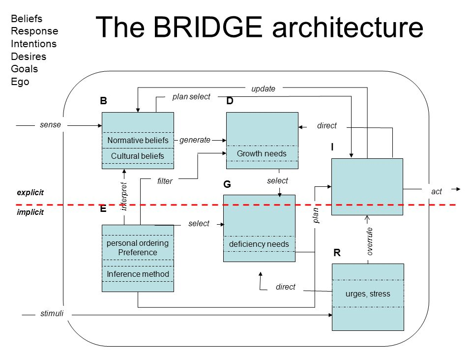 The BRIDGE architecture B E D G I Inference method personal ordering Preference Cultural beliefs Normative beliefs Growth needs deficiency needs sense act generate select plan update interpret filter plan select direct R urges, stress select direct overrule stimuli explicit implicit Beliefs Response Intentions Desires Goals Ego