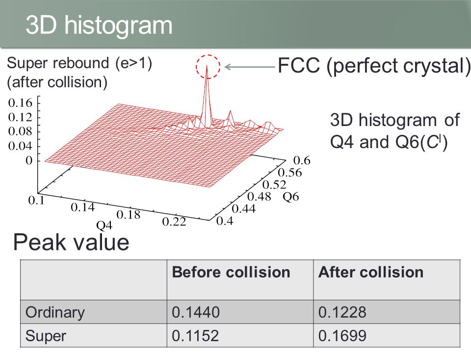 3D histogram Super rebound (e>1) (after collision) FCC (perfect crystal) Peak value Before collisionAfter collision Ordinary0.14400.1228 Super0.11520.