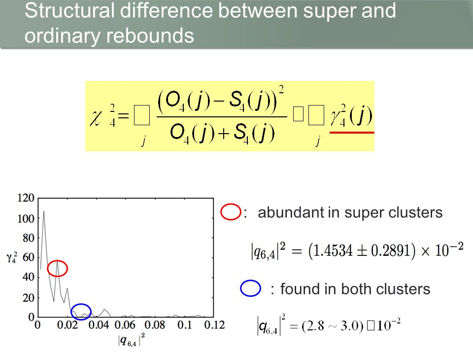 χ2 value Structural difference between super and ordinary rebounds : abundant in super clusters : found in both clusters