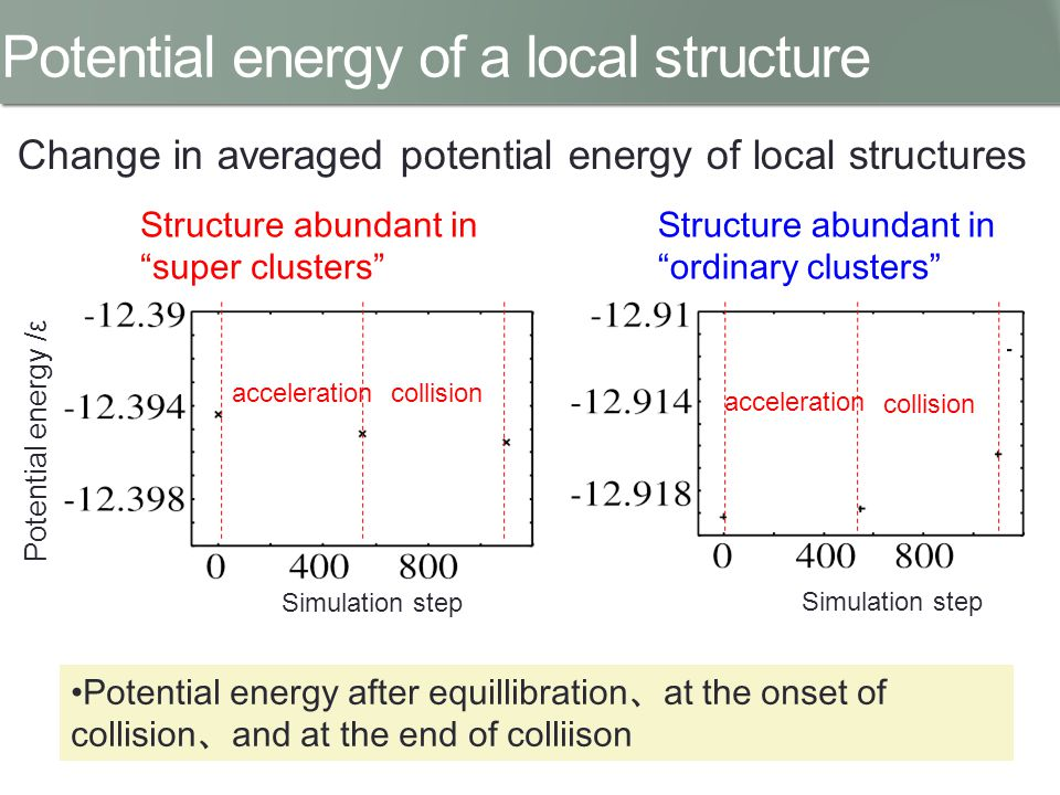Change in averaged potential energy of local structures accelerationcollision Simulation step acceleration collision Potential energy after equillibration 、 at the onset of collision 、 and at the end of colliison Structure abundant in ordinary clusters Potential energy /ε Structure abundant in super clusters Potential energy of a local structure