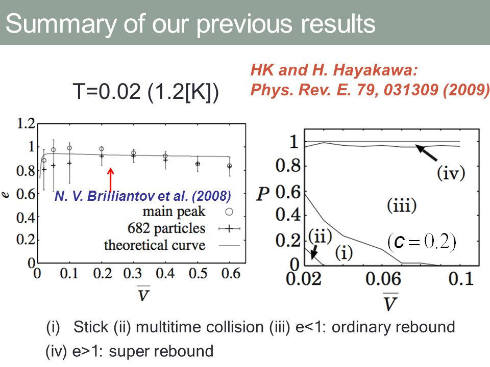 T=0.02 (1.2[K]) N. V. Brilliantov et al. (2008) (i)Stick (ii) multitime collision (iii) e<1: ordinary rebound (iv) e>1: super rebound HK and H. Hayaka