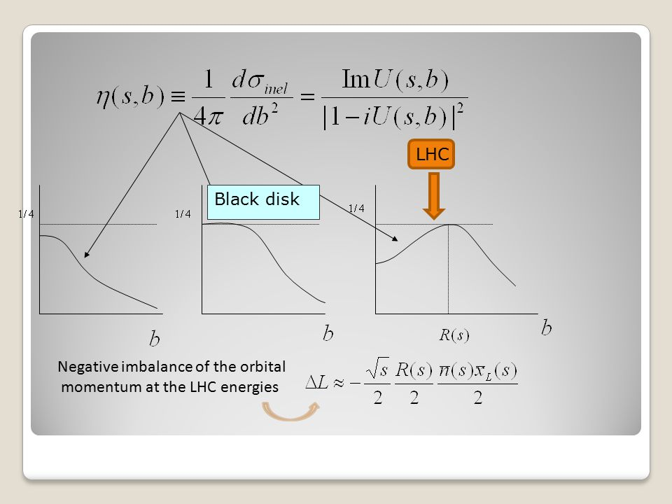 Black disk LHC Negative imbalance of the orbital momentum at the LHC energies