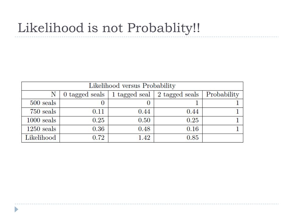 Likelihood is not Probablity!!