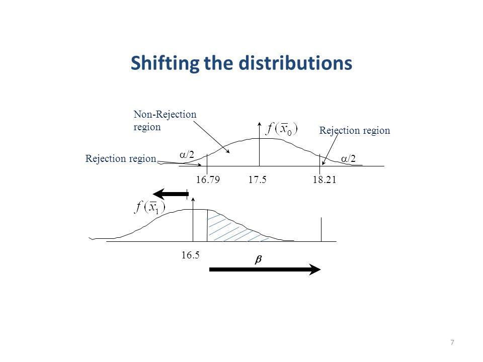 7 Shifting the distributions 18.2116.7917.5 16.5 Non-Rejection region  /2 Rejection region 