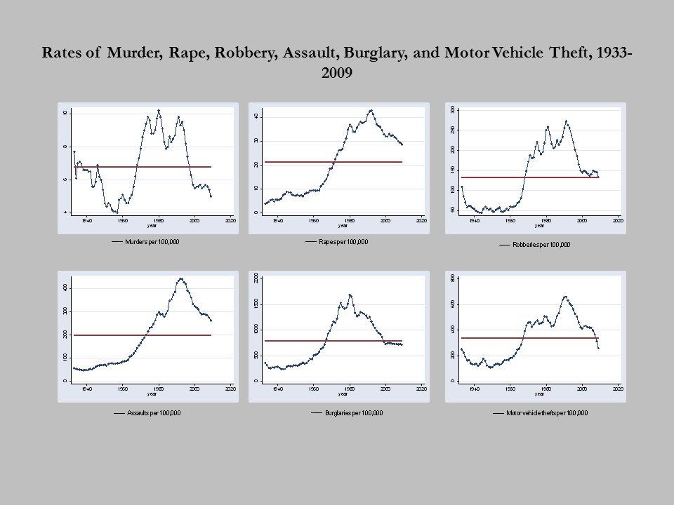 Rates of Murder, Rape, Robbery, Assault, Burglary, and Motor Vehicle Theft, 1933- 2009