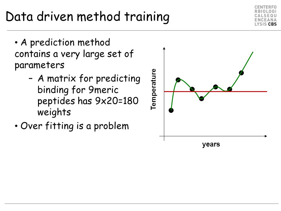 Model over-fitting (early stopping) Evaluate on 600 MHC:peptide binding data PCC=0.89 Stop training