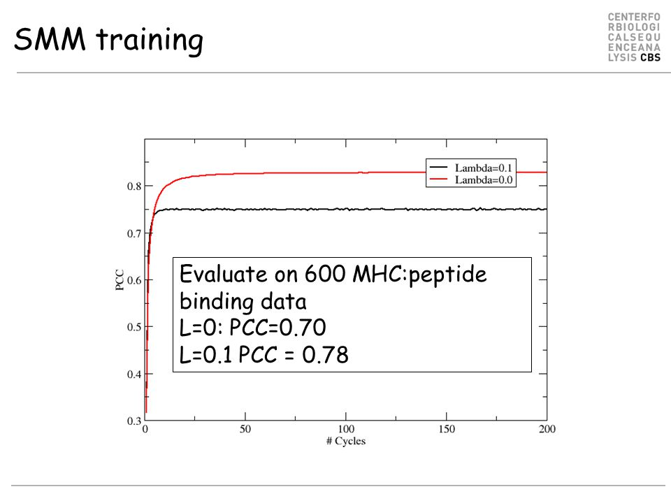 SMM training Evaluate on 600 MHC:peptide binding data L=0: PCC=0.70 L=0.1 PCC = 0.78