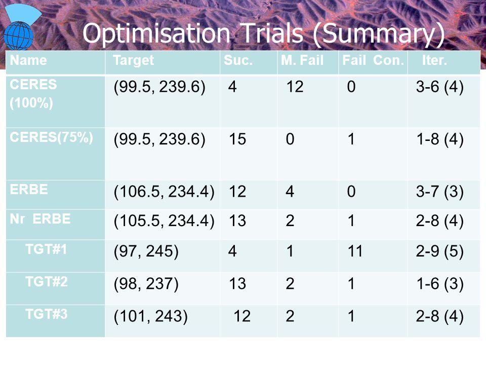 CESD Optimisation Trials (Summary) Name TargetSuc.M.