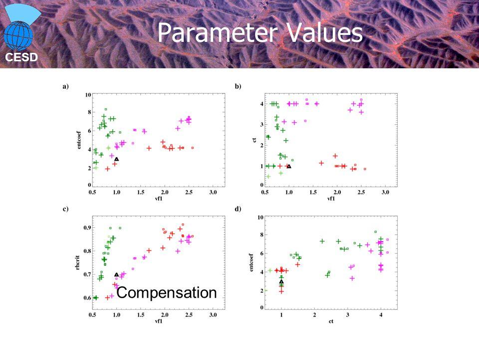 CESD Parameter Values Compensation