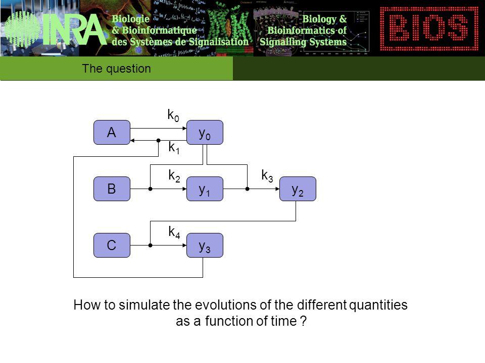 Optimization method Now we need an optimization method....