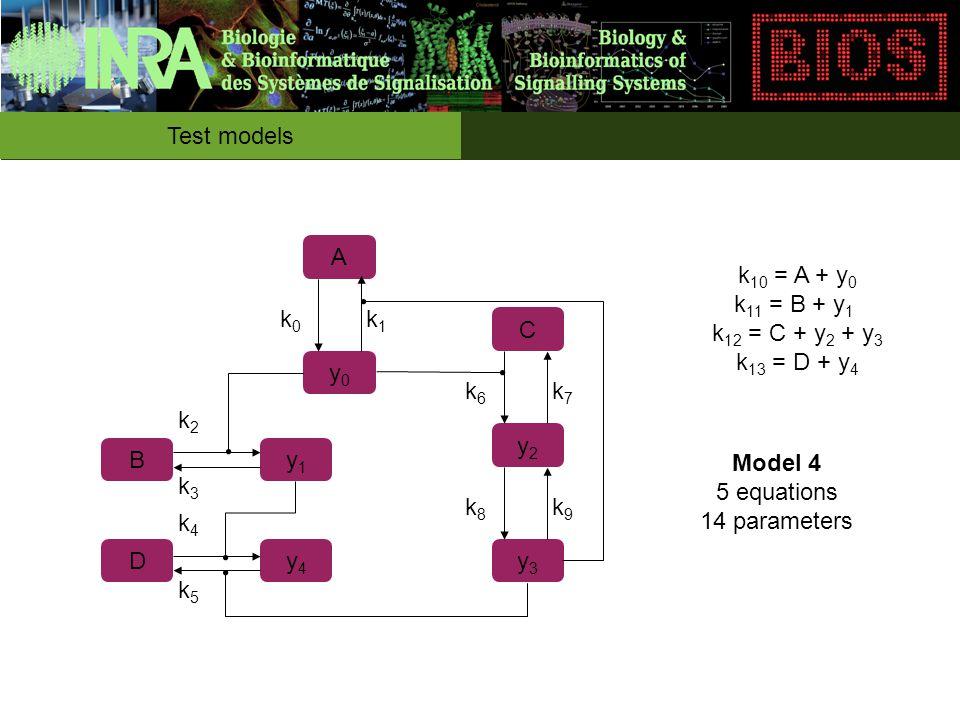 Test models A y0y0 By1y1 Dy4y4 C y2y2 y3y3 k0k0 k1k1 k2k2 k3k3 k6k6 k7k7 k8k8 k9k9 k4k4 k5k5 k 10 = A + y 0 k 11 = B + y 1 k 12 = C + y 2 + y 3 k 13 = D + y 4 Model 4 5 equations 14 parameters