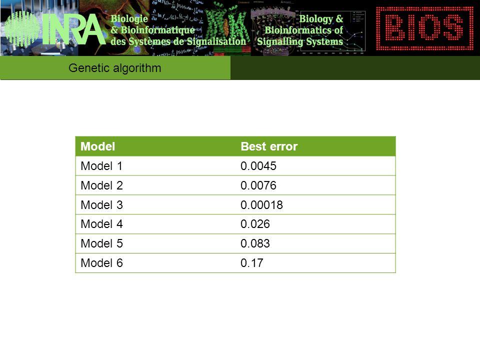 ModelBest error Model 10.0045 Model 20.0076 Model 30.00018 Model 40.026 Model 50.083 Model 60.17