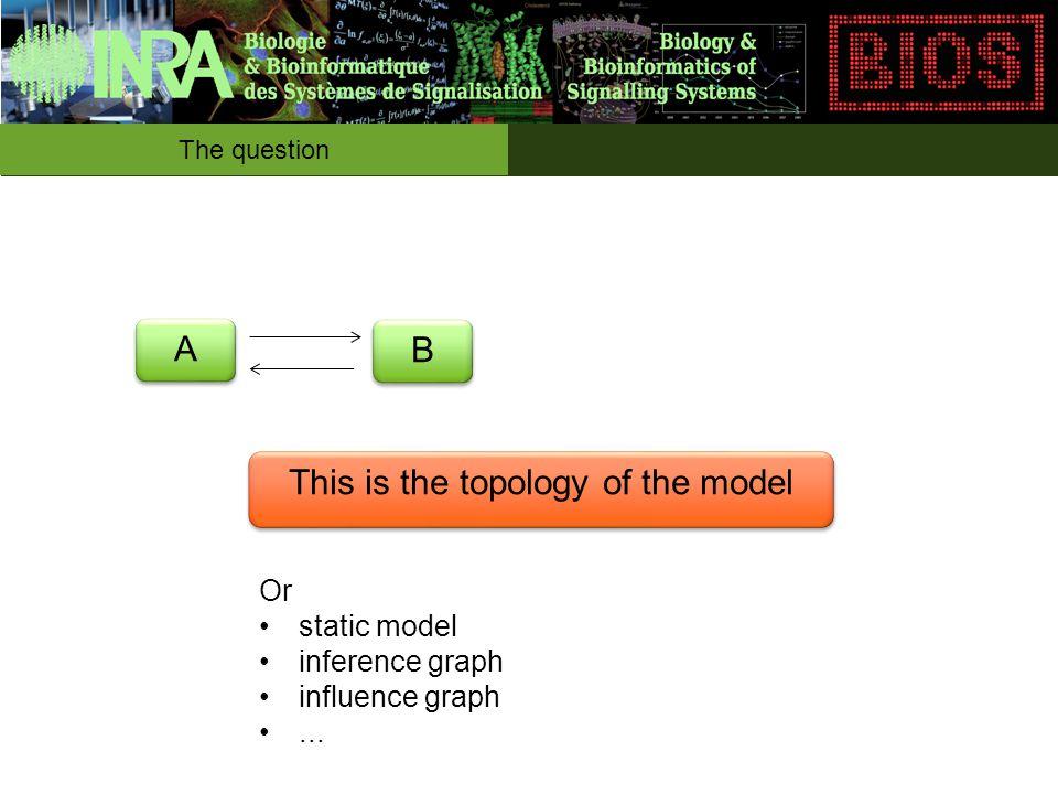 The question A A B B k0k0 k1k1 Why do we want to simulate ?
