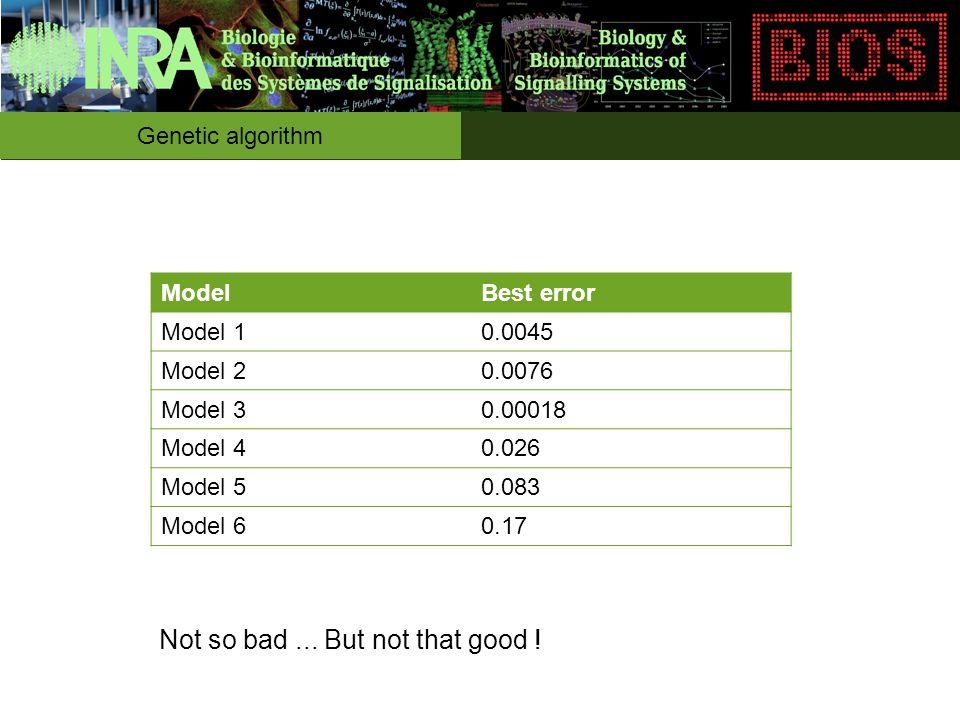Genetic algorithm ModelBest error Model 10.0045 Model 20.0076 Model 30.00018 Model 40.026 Model 50.083 Model 60.17 Not so bad...