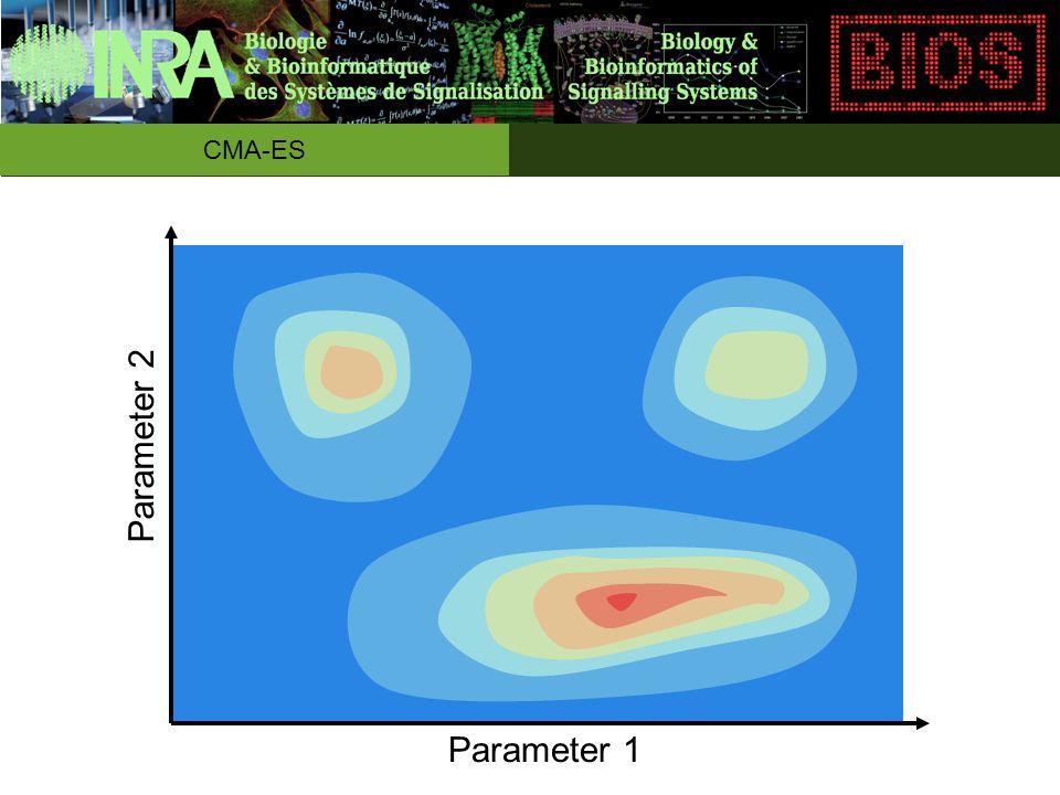 Parameter 1 Parameter 2 CMA-ES