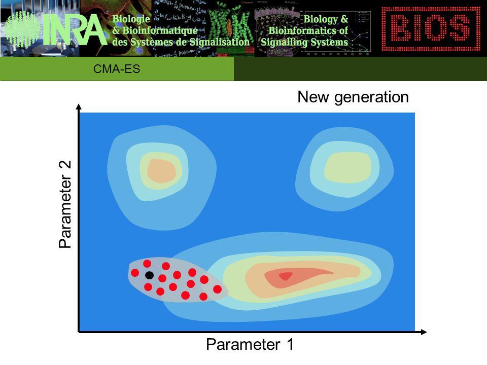 New generation Parameter 1 Parameter 2 CMA-ES