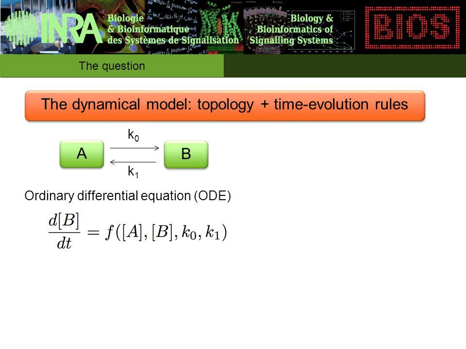 The question A A B B k0k0 k1k1 Why do we want to simulate .