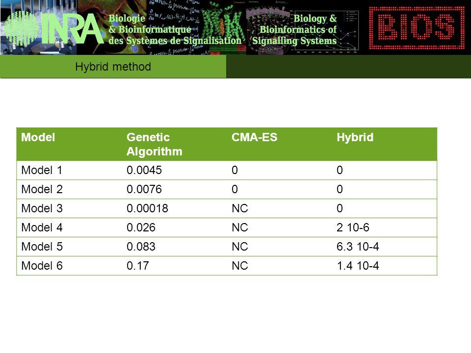 Hybrid method ModelGenetic Algorithm CMA-ESHybrid Model 10.004500 Model 20.007600 Model 30.00018NC0 Model 40.026NC2 10-6 Model 50.083NC6.3 10-4 Model