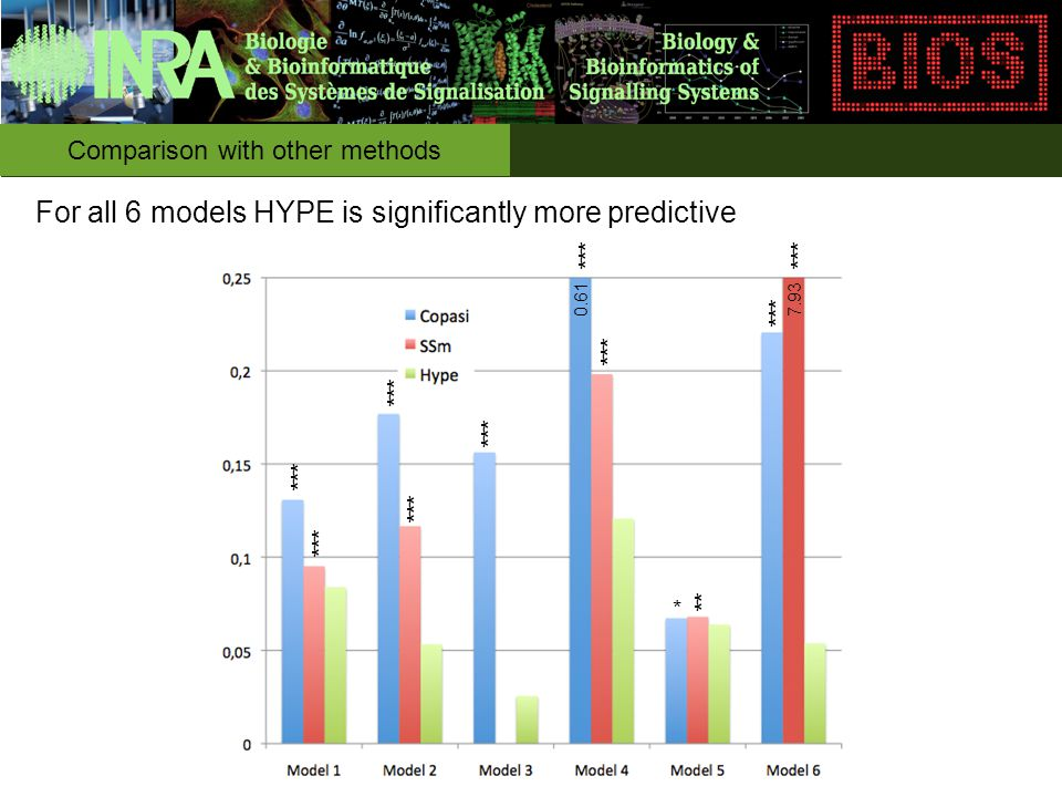 0.617.93 * ** *** Comparison with other methods For all 6 models HYPE is significantly more predictive