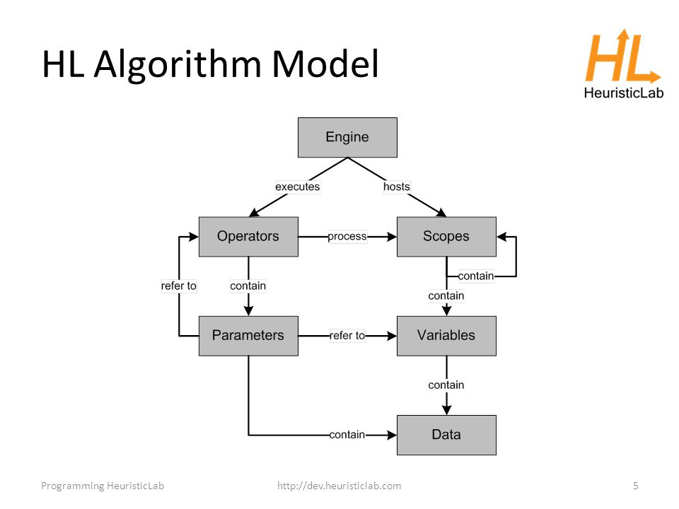 HL Algorithm Model Programming HeuristicLabhttp://dev.heuristiclab.com5